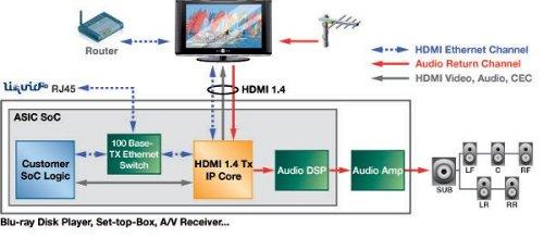 hdmi-1-4-schema