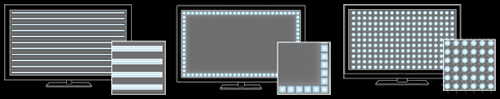 CCFL (normaal LCD) - Edge Lit LCD - Full LED LCD