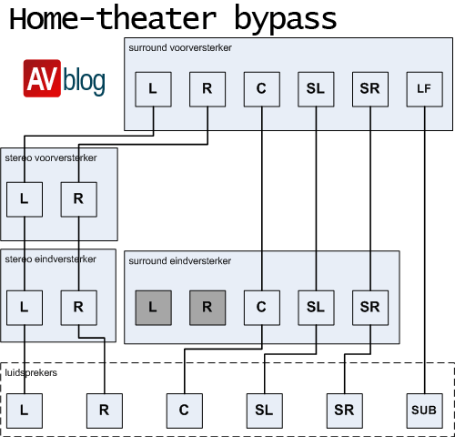 hometheater-bypass