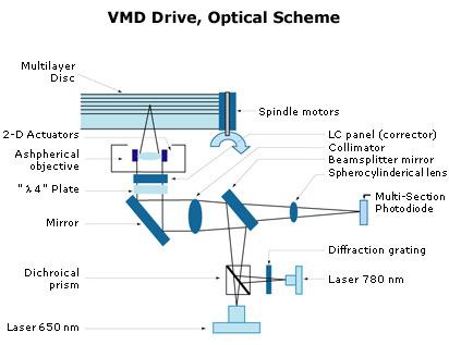 Optisch Scheme HD VMD